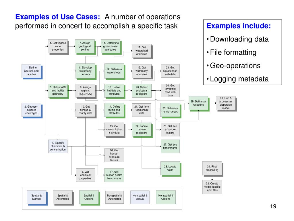 Examples of Use Cases: