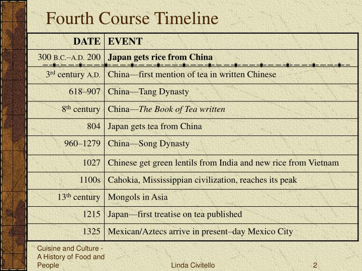 Fourth course timeline