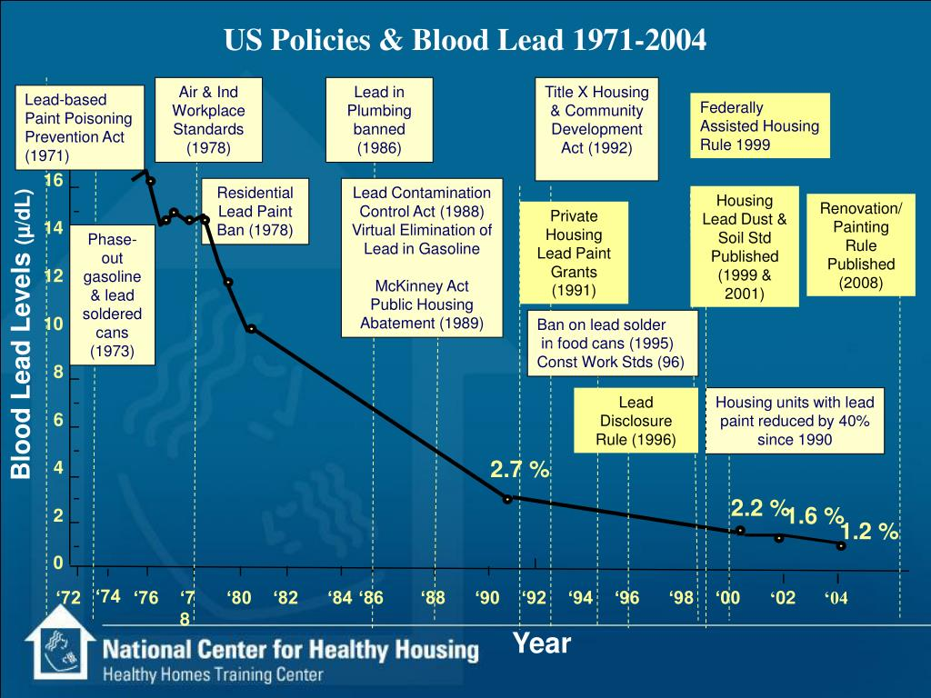 US Policies & Blood Lead 1971-2004