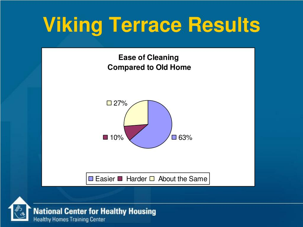 Viking Terrace Results