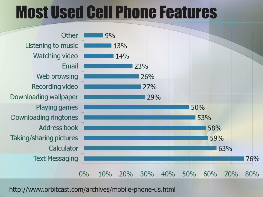 Most Used Cell Phone Features