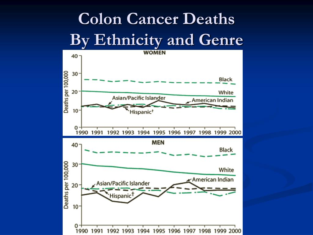 Colon Cancer Deaths