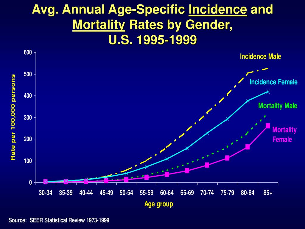 Avg. Annual Age-Specific