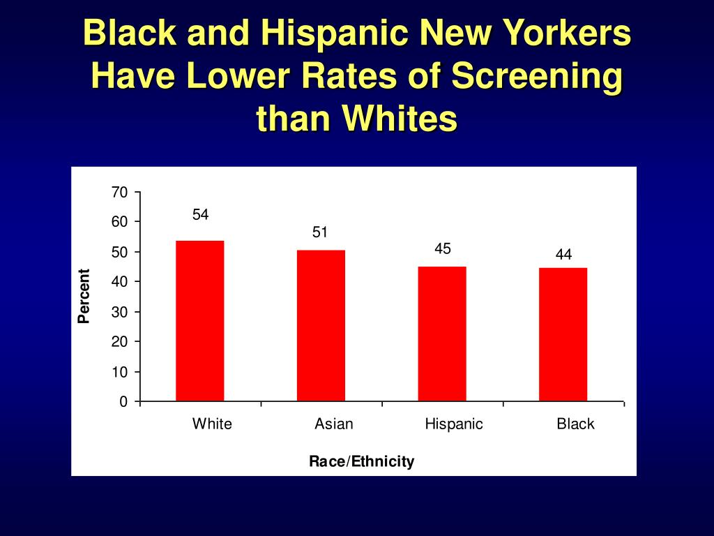 Black and Hispanic New Yorkers Have Lower Rates of Screening than Whites