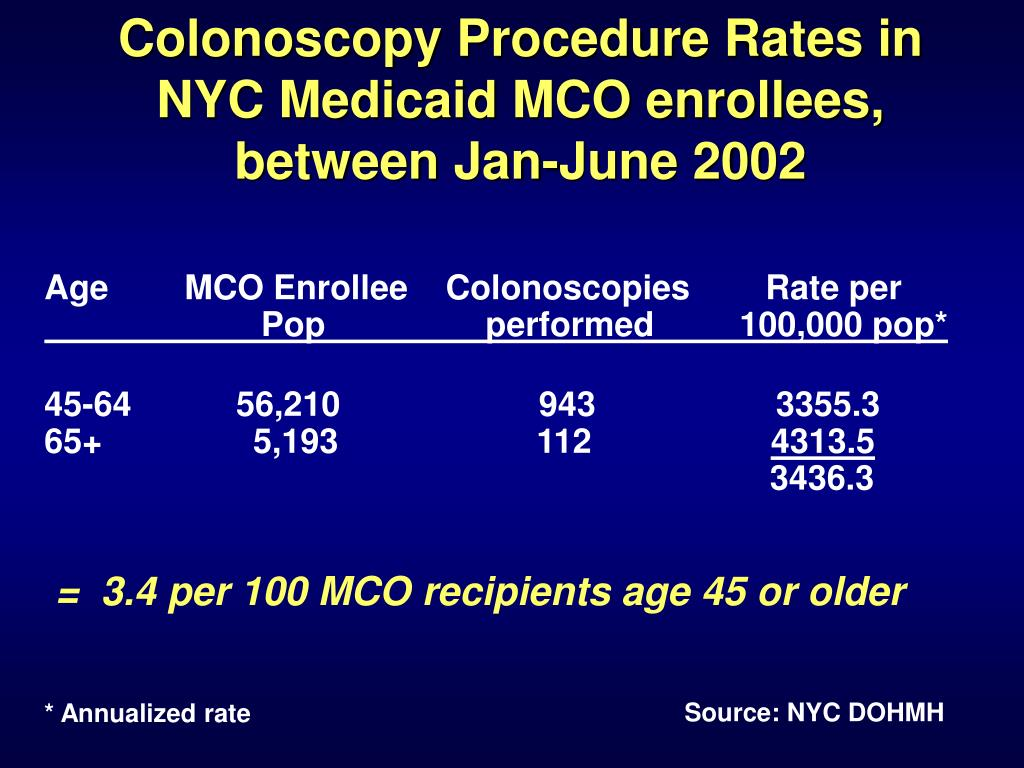 Colonoscopy Procedure Rates in NYC Medicaid MCO enrollees, between Jan-June 2002