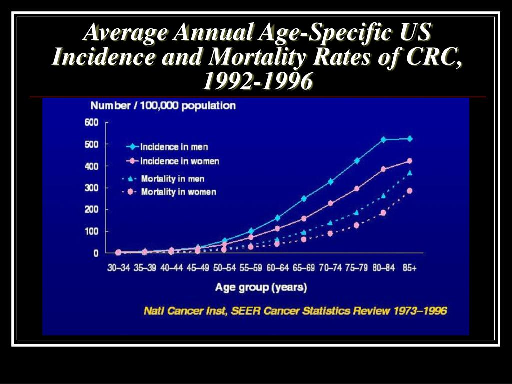 Average Annual Age-Specific US Incidence and Mortality Rates of CRC, 1992-1996