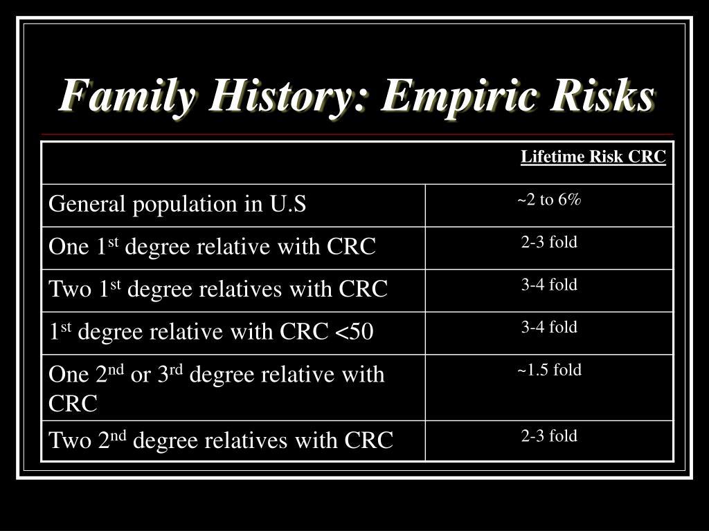 Family History: Empiric Risks