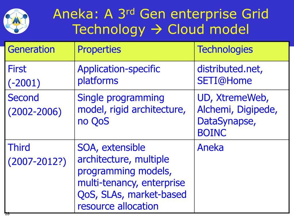 Aneka: A 3