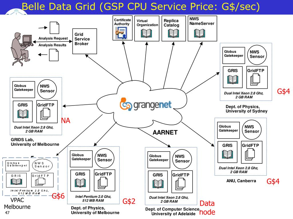 Belle Data Grid (GSP CPU Service Price: G$/sec)