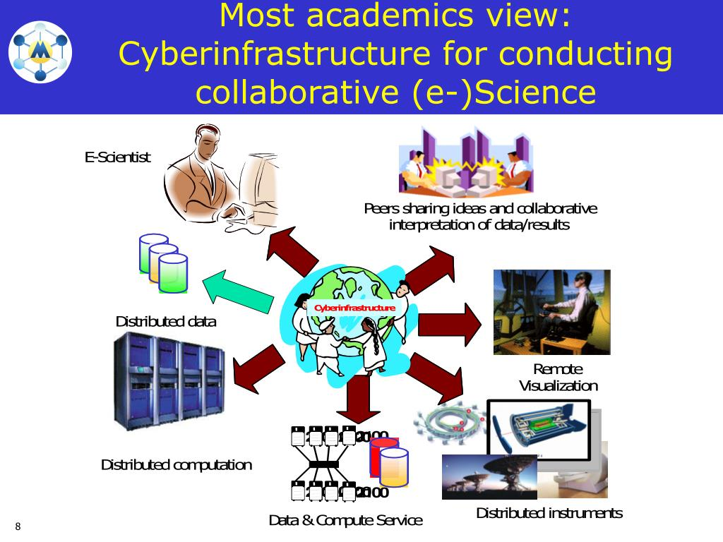 Most academics view: Cyberinfrastructure for conducting collaborative (e-)Science