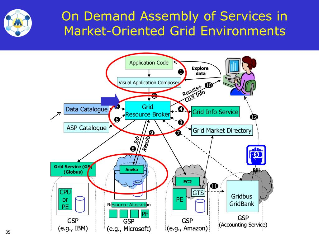 On Demand Assembly of Services in Market-Oriented Grid Environments