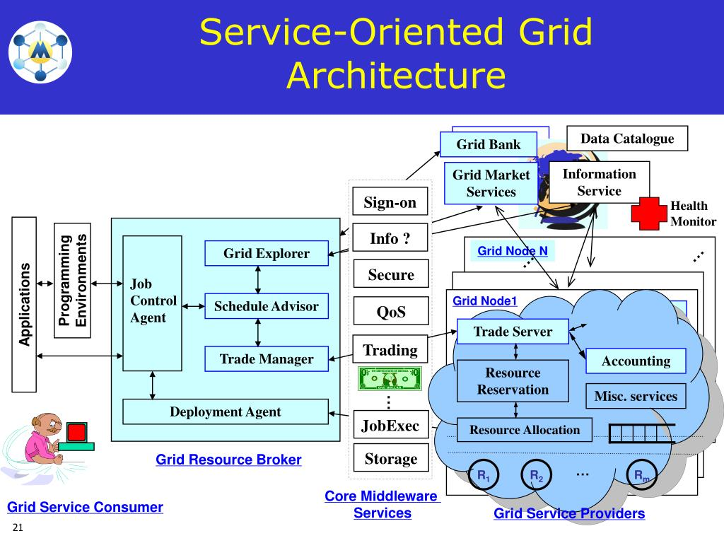 Service-Oriented Grid Architecture