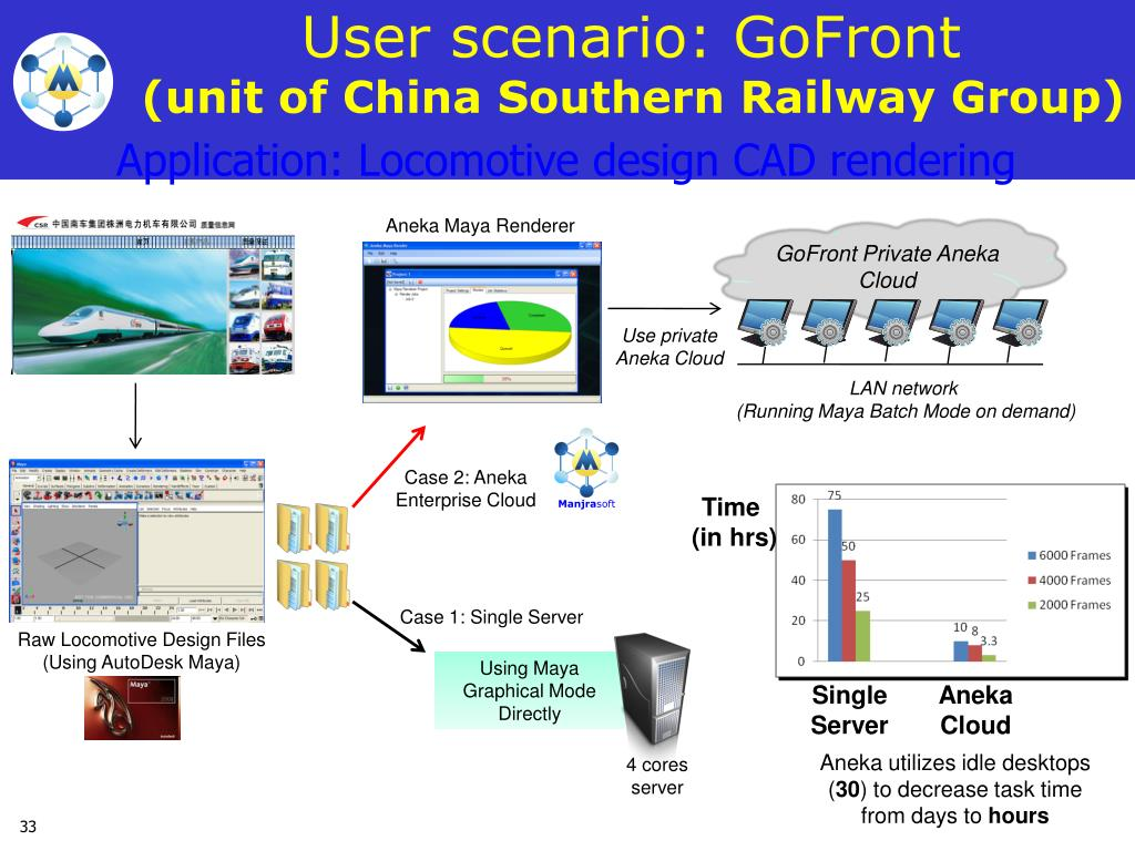 User scenario: GoFront