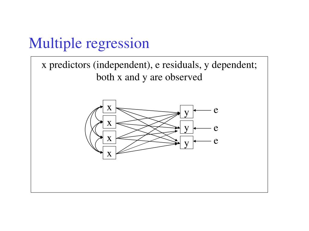 an overview of the techniques of modeling and analyzing multiple variables used in the regression an Variables however, regression is better suited for studying  to illustrate regression techniques  the regression model can be used to predict the.