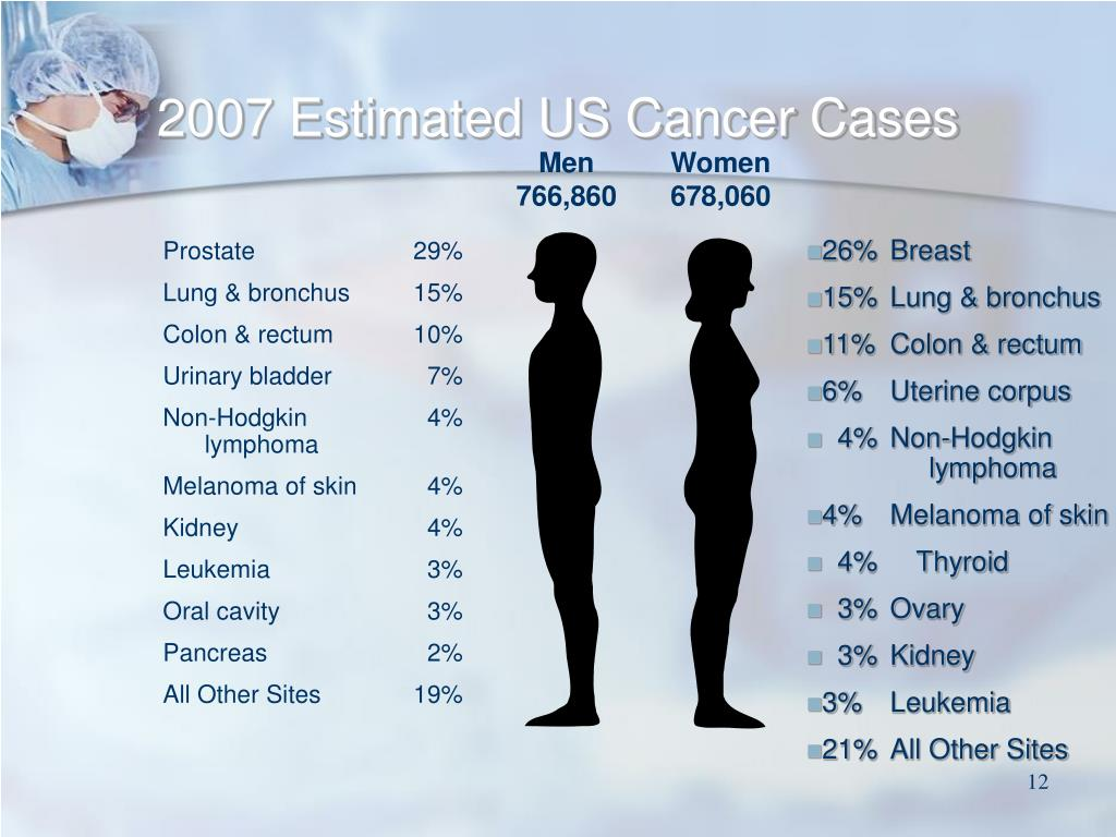 2007 Estimated US Cancer Cases