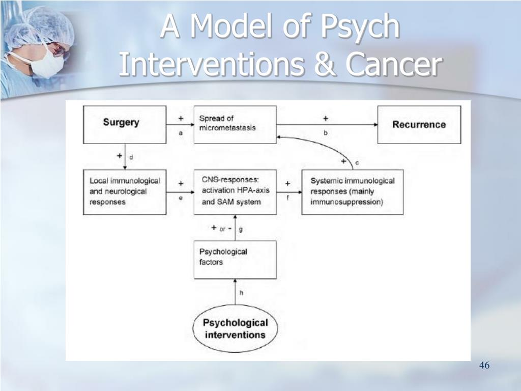 A Model of Psych Interventions & Cancer