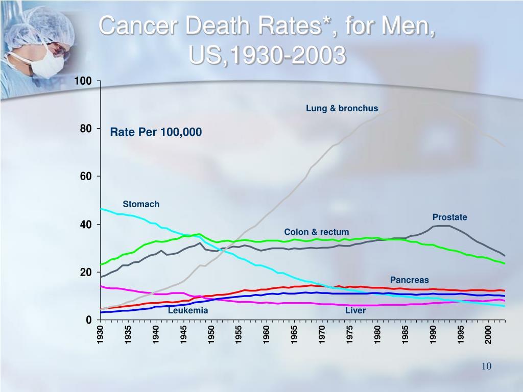 Cancer Death Rates*, for Men, US,1930-2003
