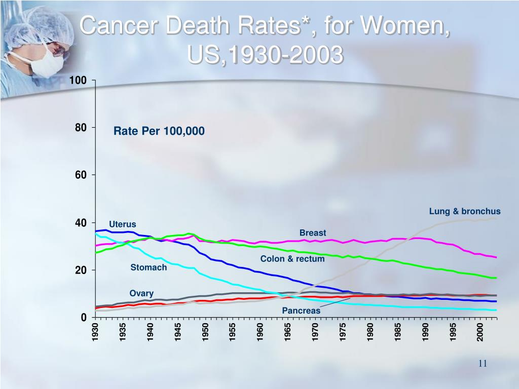 Cancer Death Rates*, for Women, US,1930-2003