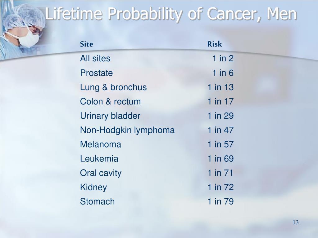 Lifetime Probability of Cancer, Men