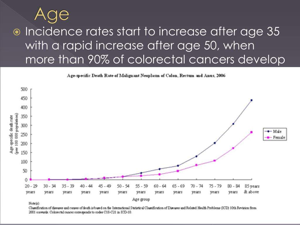 Incidence rates start to increase after age 35 with a rapid increase after age 50, when more than 90% of colorectal cancers develop