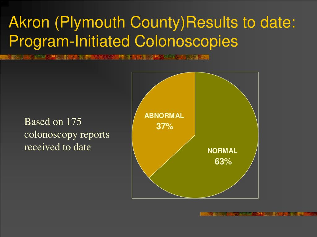 Akron (Plymouth County)Results to date: