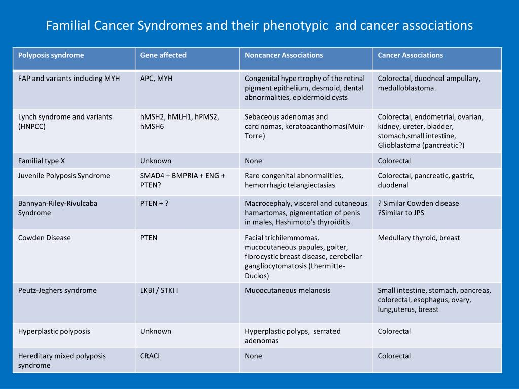 Familial Cancer Syndromes and their phenotypic  and cancer associations