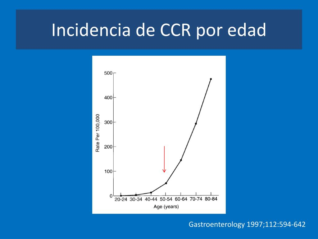 Incidencia de CCR por edad