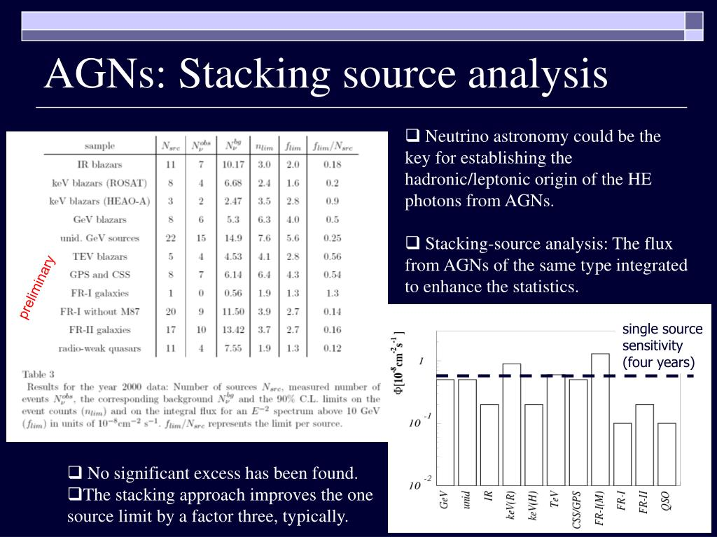 AGNs: Stacking source analysis