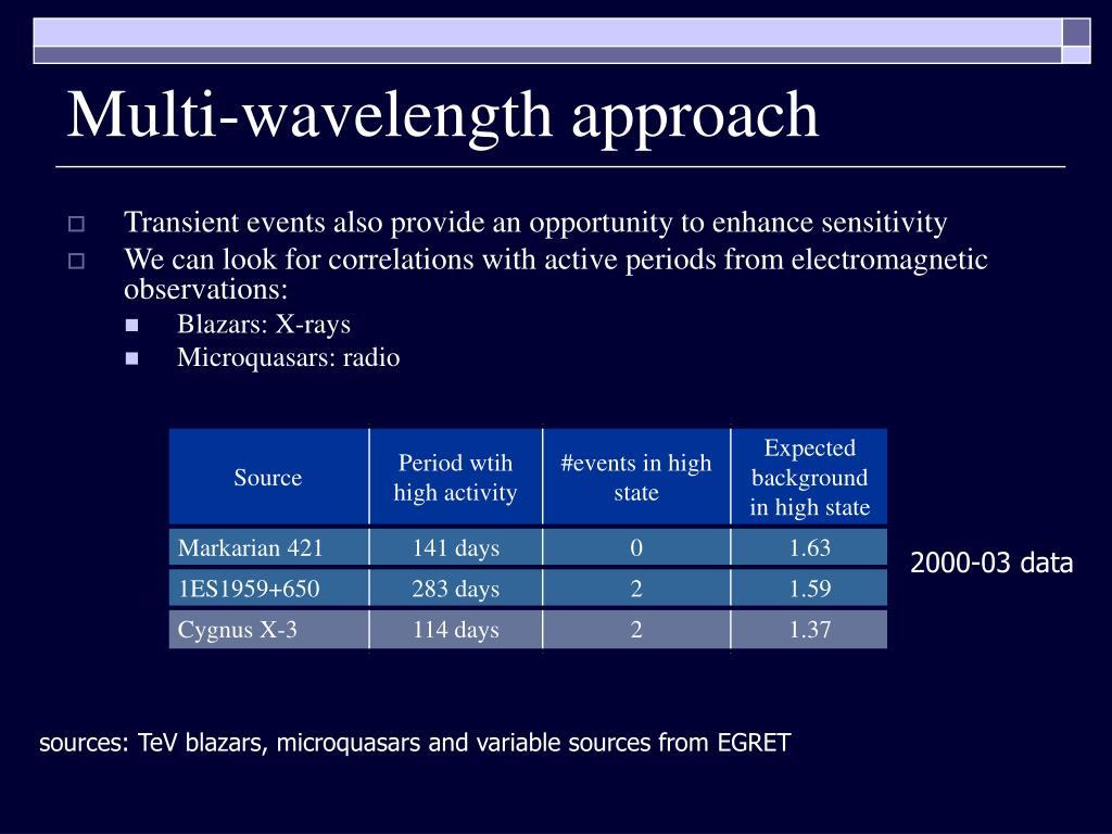 Multi-wavelength approach