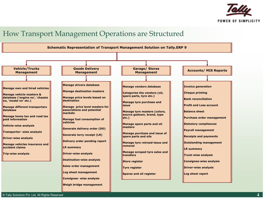 How Transport Management Operations are Structured
