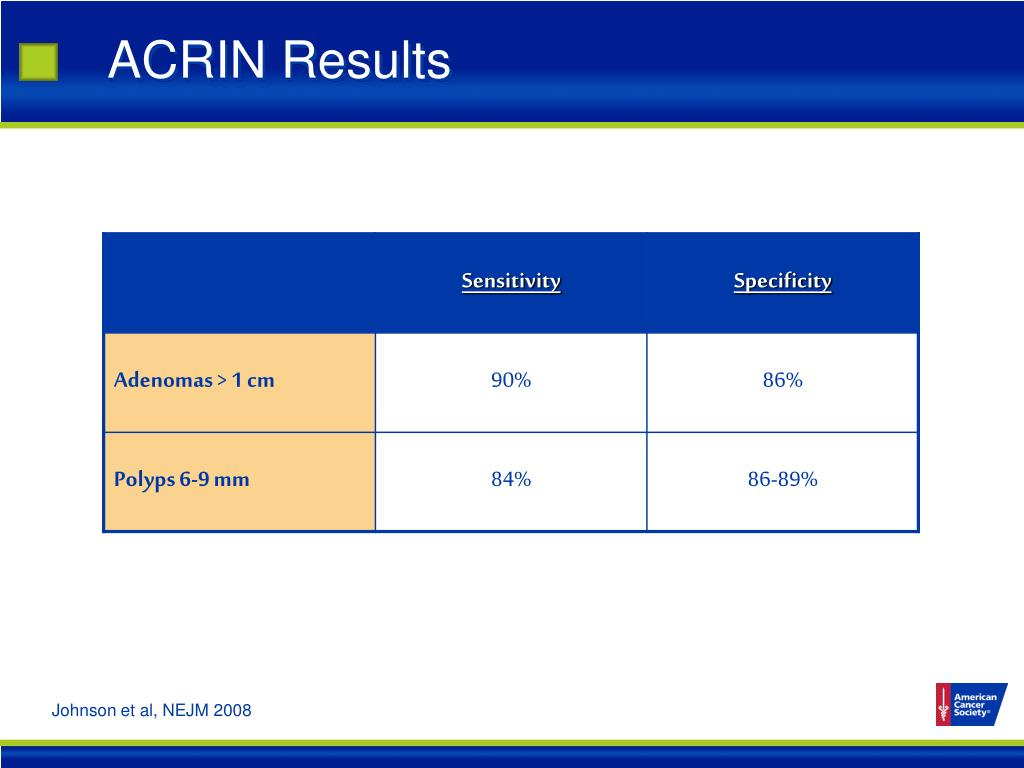 ACRIN Results