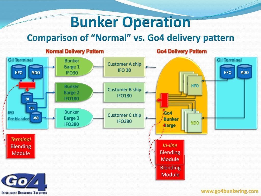 Bunker Operation