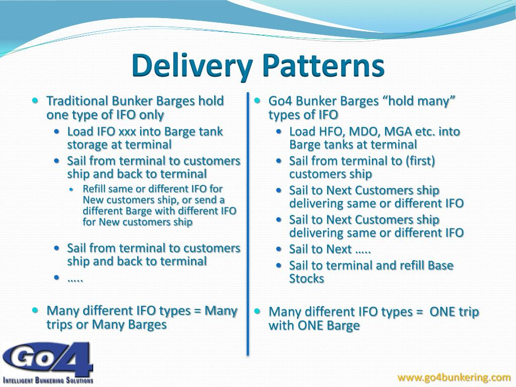 Delivery Patterns