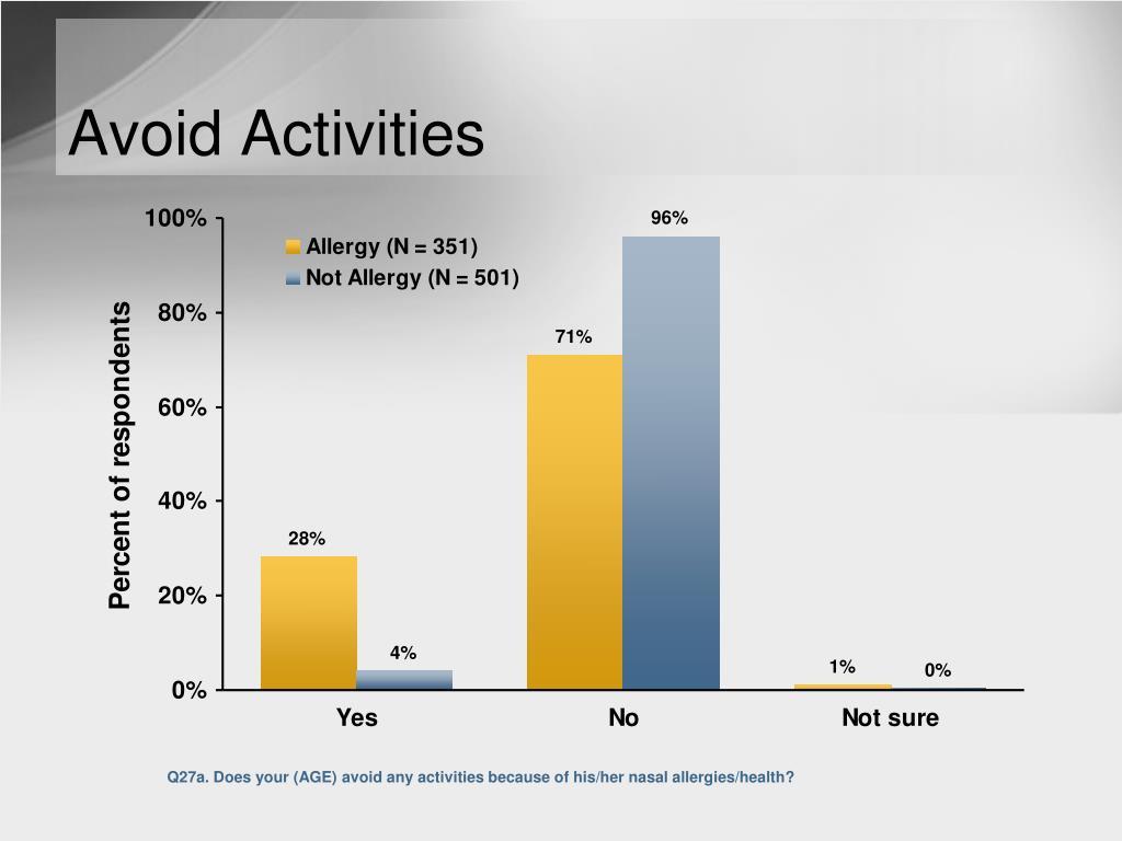 Avoid Activities