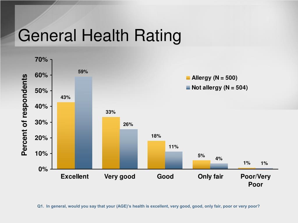 General Health Rating