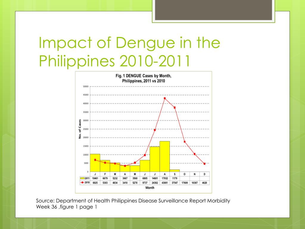 Impact of Dengue in the Philippines 2010-2011