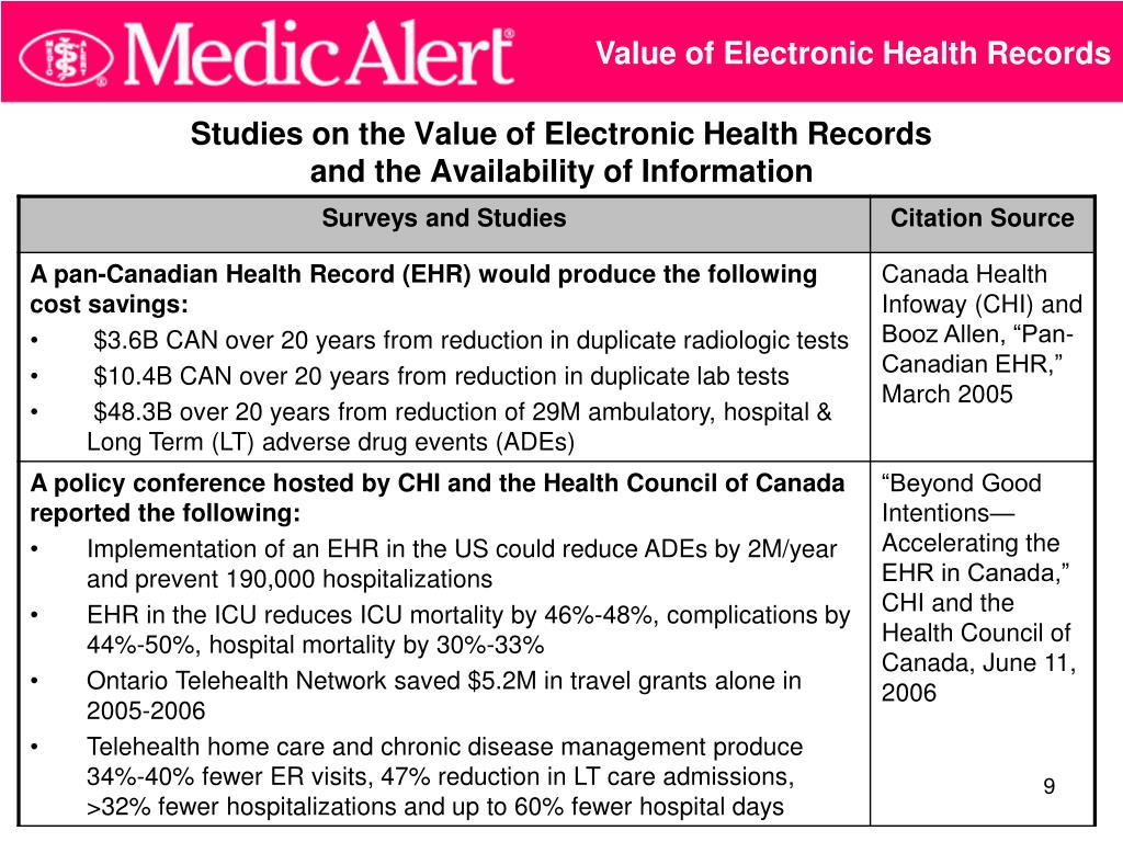 Value of Electronic Health Records