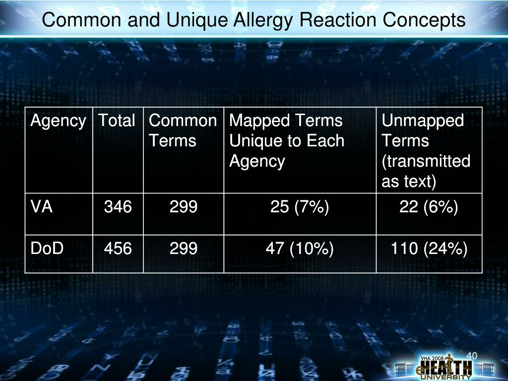 Common and Unique Allergy Reaction Concepts