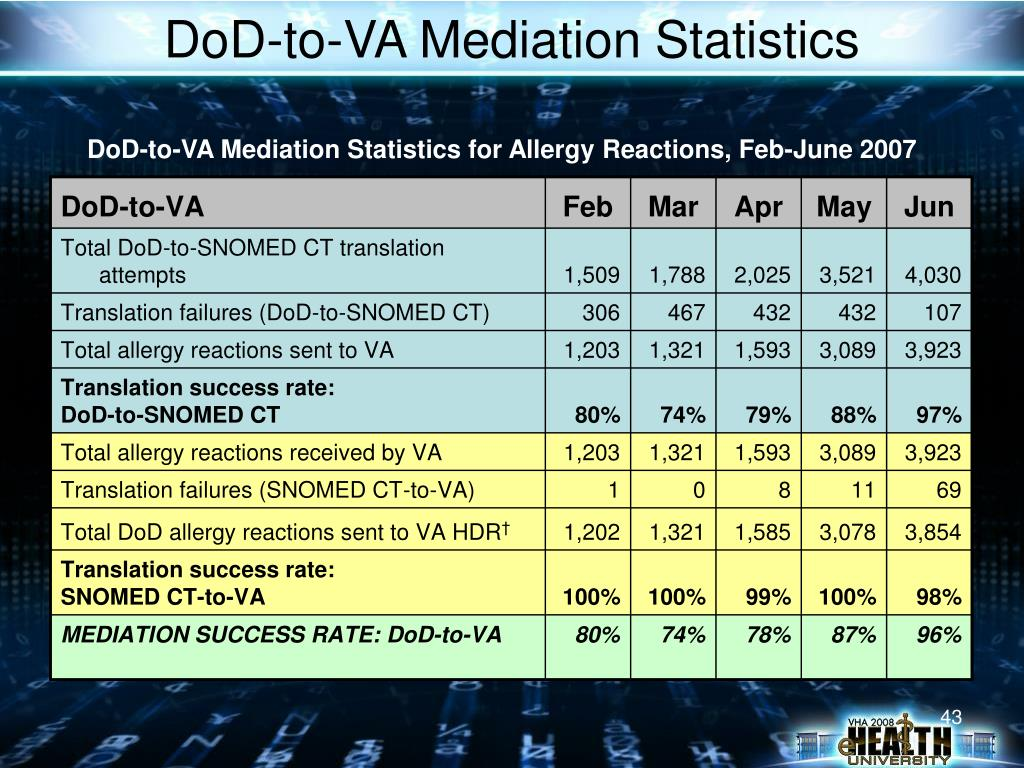 DoD-to-VA Mediation Statistics