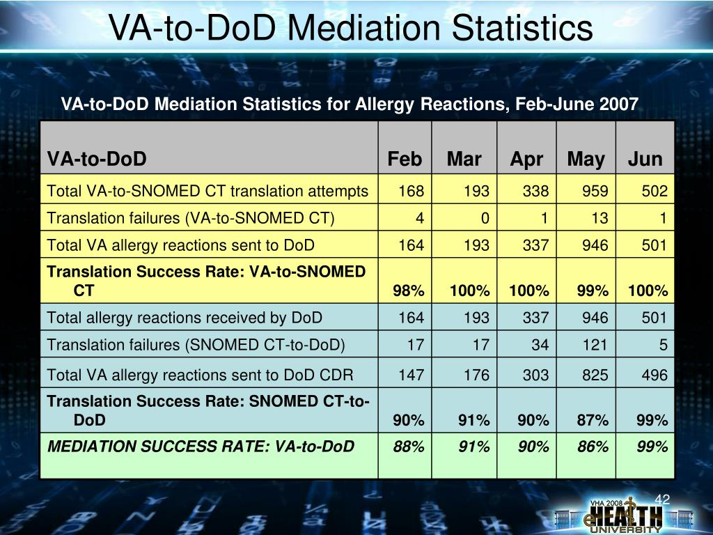 VA-to-DoD Mediation Statistics