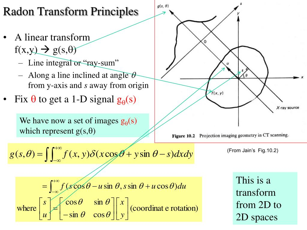 Radon Transform Principles