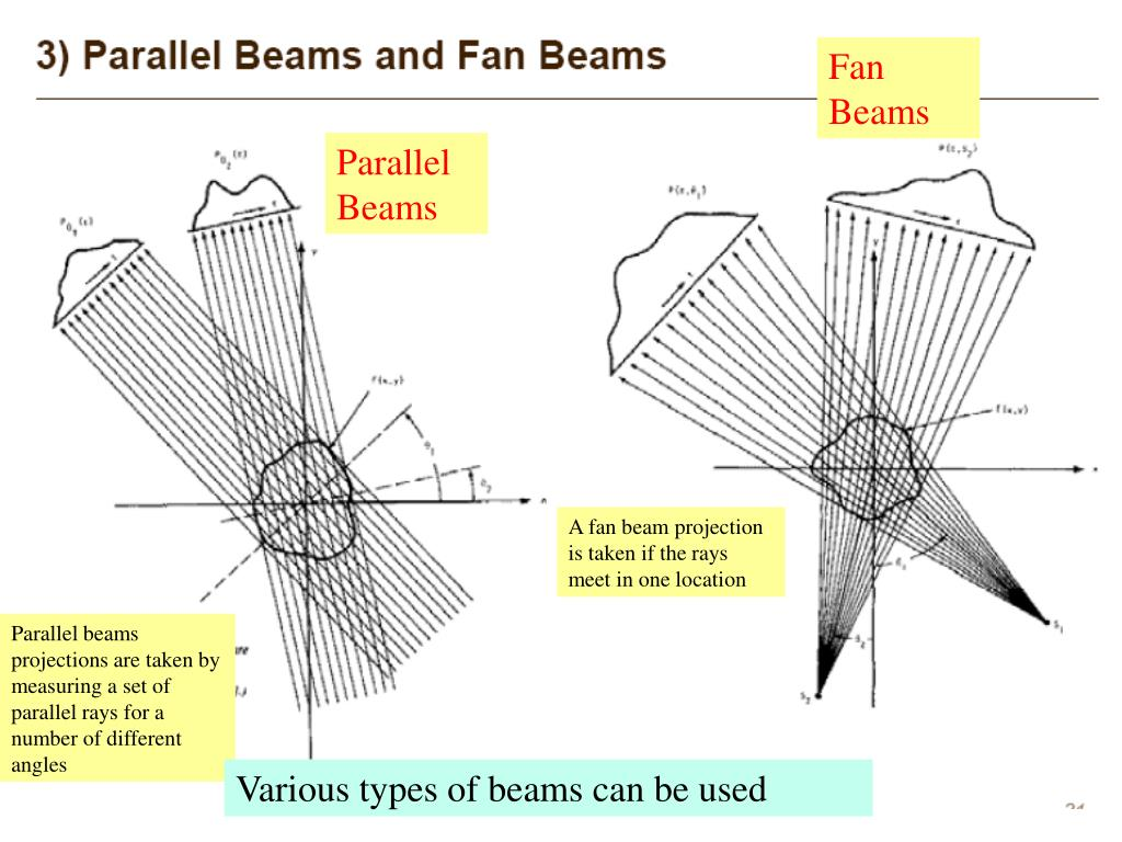 Fan Beams
