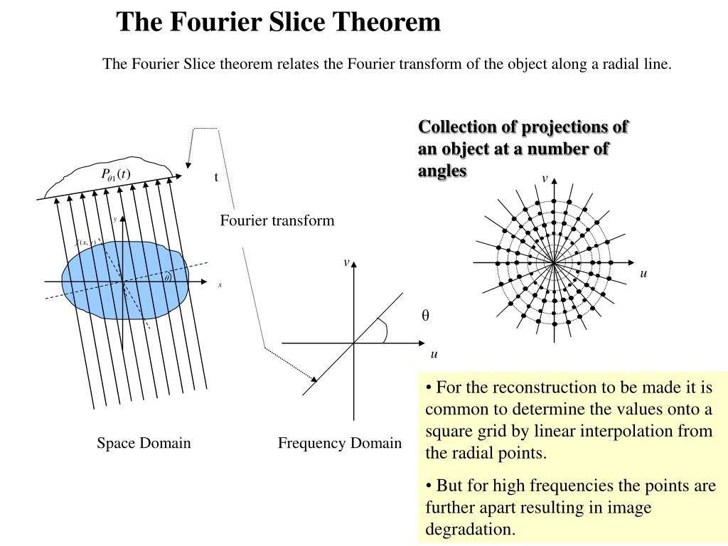 The Fourier Slice Theorem