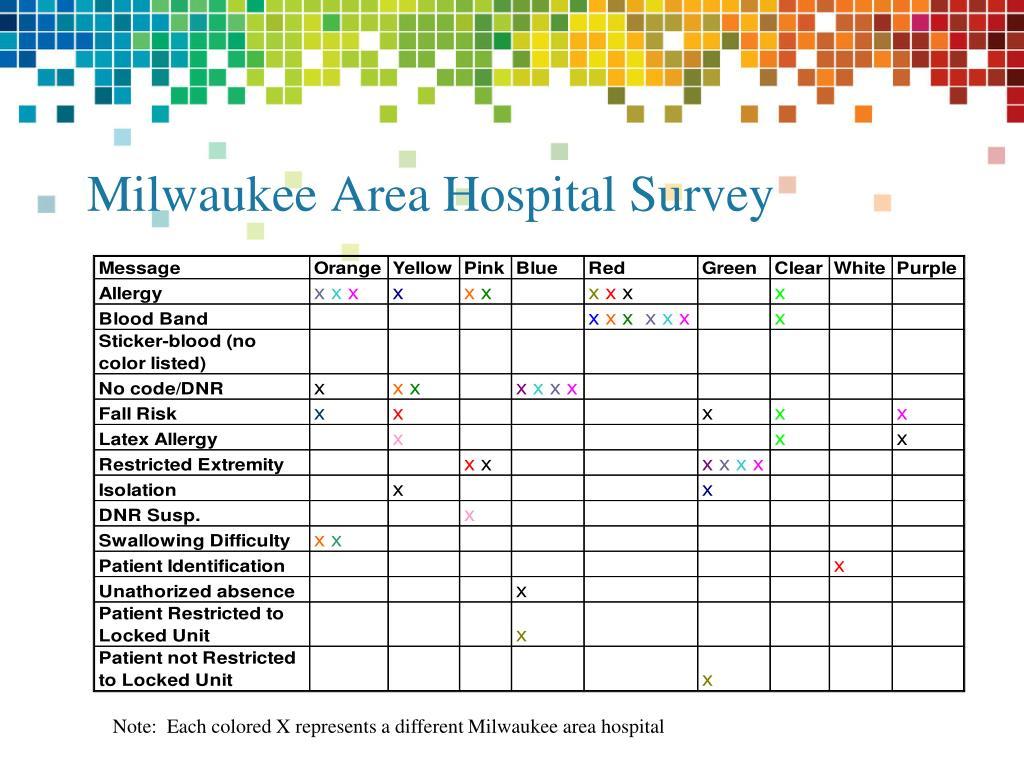 Milwaukee Area Hospital Survey