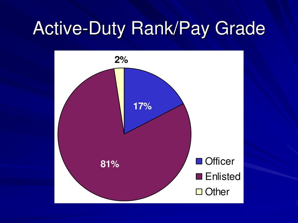 Active-Duty Rank/Pay Grade