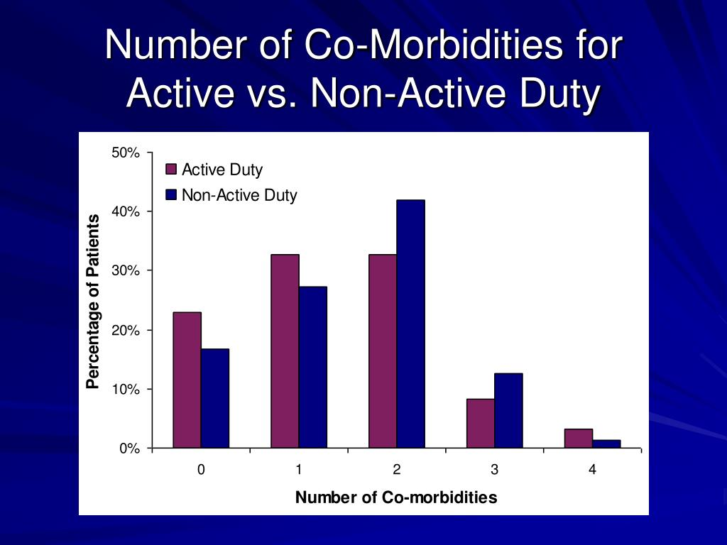 Number of Co-Morbidities for