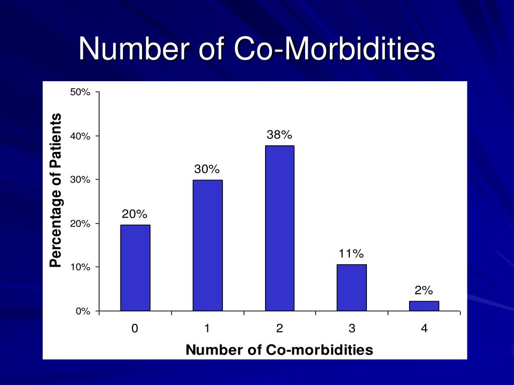 Number of Co-Morbidities