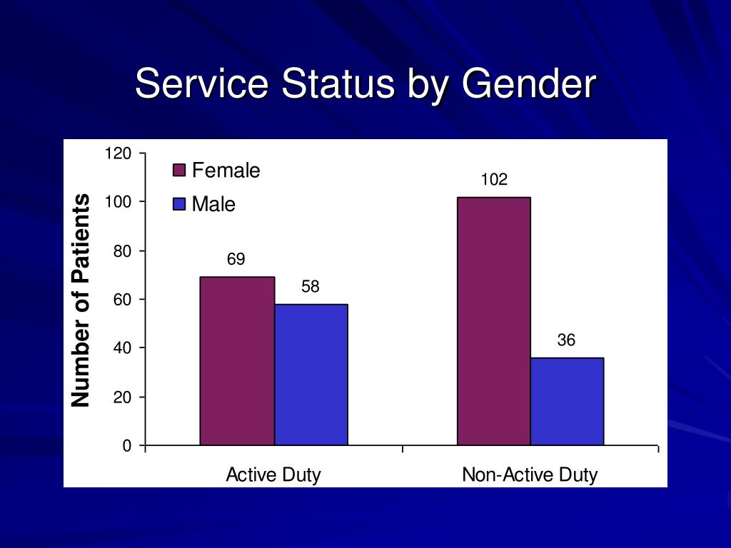 Service Status by Gender