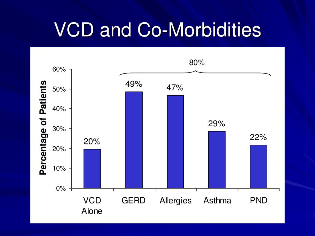 VCD and Co-Morbidities