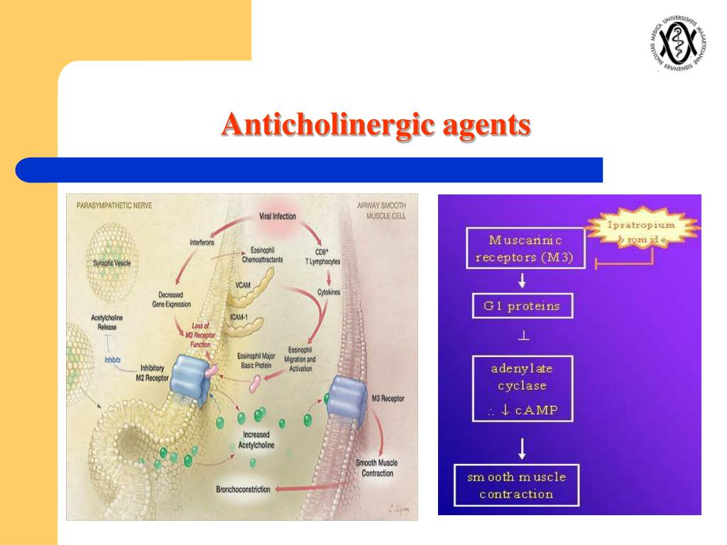 Anticholinergic agents